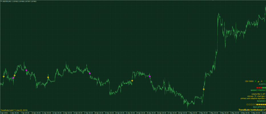 Strategy Showcase: TrendSuite USD/TRY M15 Trend-Following